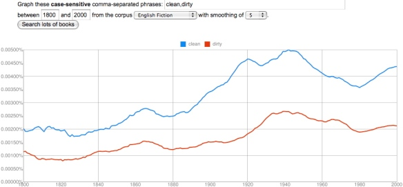 clean, dirty, in English Fiction, 1800-2000