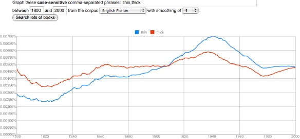 thin, thick, in English Fiction, 1800-2000