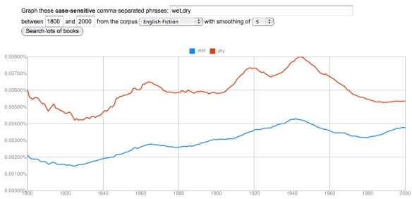 wet, dry, in English Fiction, 1800-2000