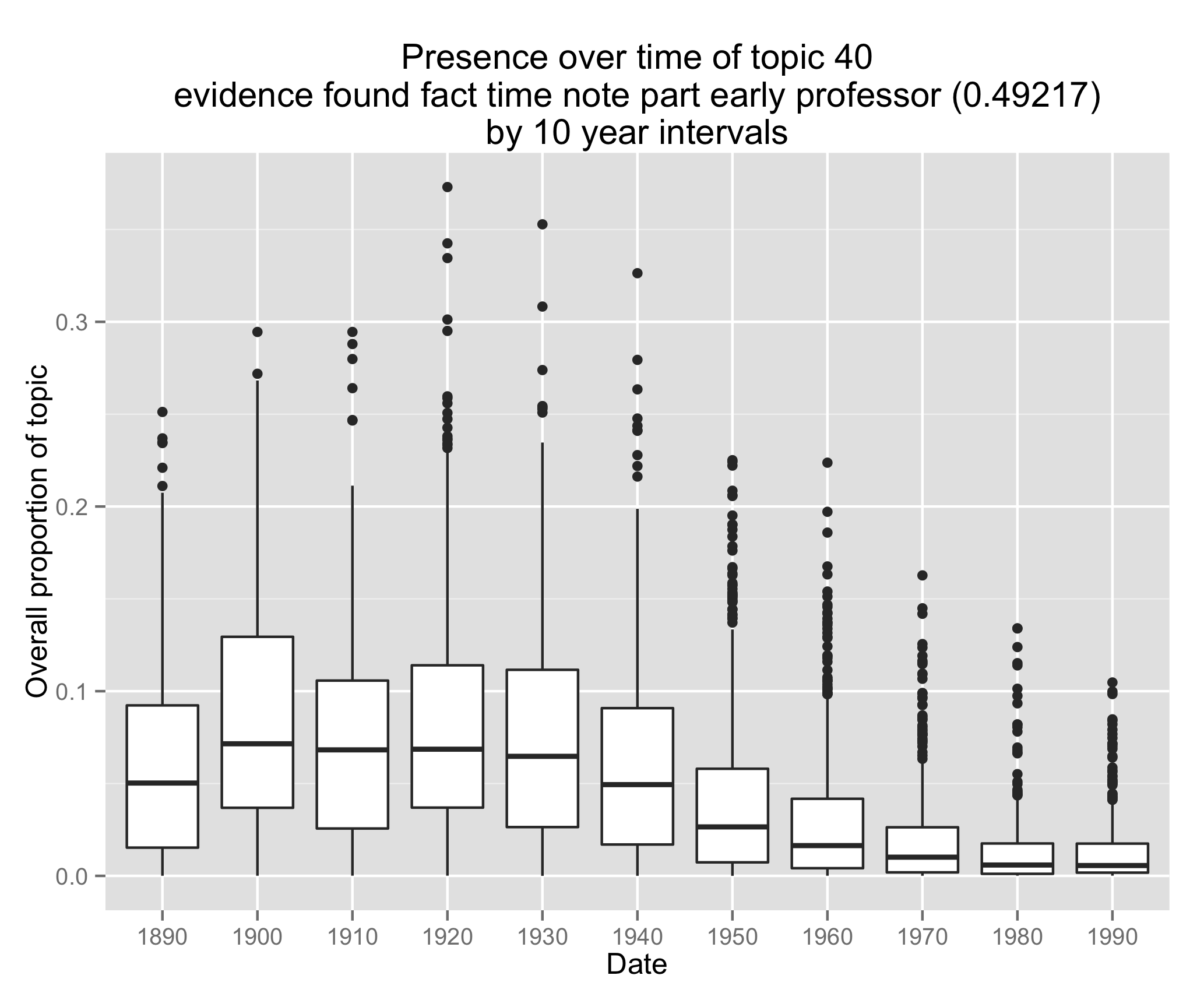 Document proportions of topic 40 from Goldstone's model, binned in ten year-intervals