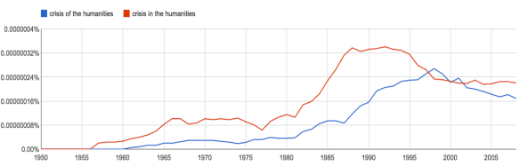 The crisis of the humanities, as seen in Google Books.