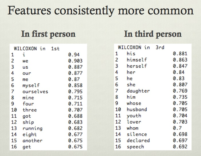 First Second and Third Person Pronouns List