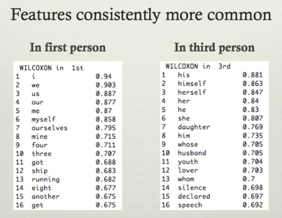 Features consistently more common in first- or third-person narration, ranked by Mann-Whitney-Wilcoxon rho.