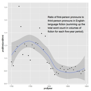 The ratio between raw counts of first- and third-person pronouns in fiction.