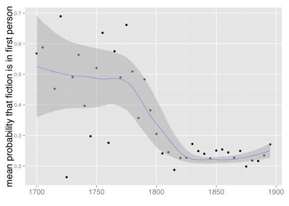 Mean probability that fiction is written in first person, 1700-1899. Based on a corpus of 32,209 volumes of fiction extracted from HathiTrust Digital Library. Points are mean probabilities for five-year spans of time; a trend line with standard errors has been plotted with loess smoothing.