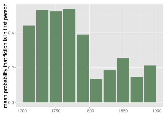 Mean probability that fiction is written in first person, 1700-1899. Based on a corpus of 774 volumes of fiction selected by multiple hands from multiple sources. Plotted in 20-year bins because n is small here. Works are weighted by the number of words they contain.