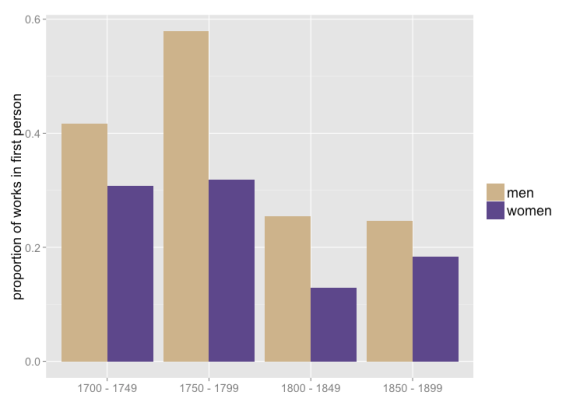 Proportion of works of fiction by men and women in first person. Based on the same set of 774 volumes described above. (This figure counts strictly by the number of works rather than weighting works by the number of words they contain.)