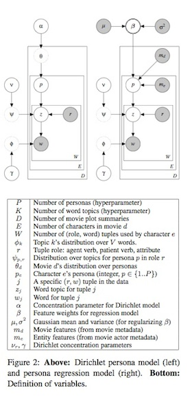 """Illustration from """"Learning Latent Personas of Film Characters,"""" Bamman et. al."""