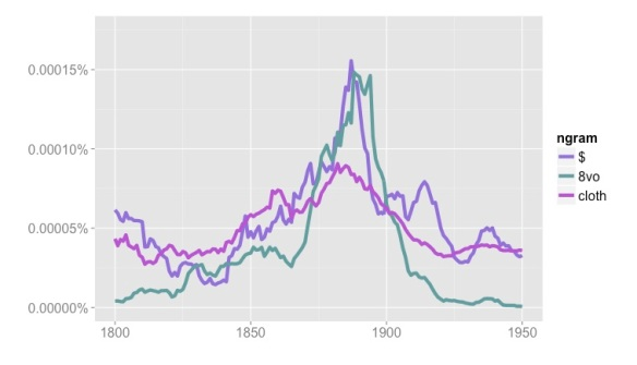 "Frequencies of ""$"", ""8vo"" (octavo) and ""cloth"" in Google's ""English Fiction"" collection, 1800-1950."