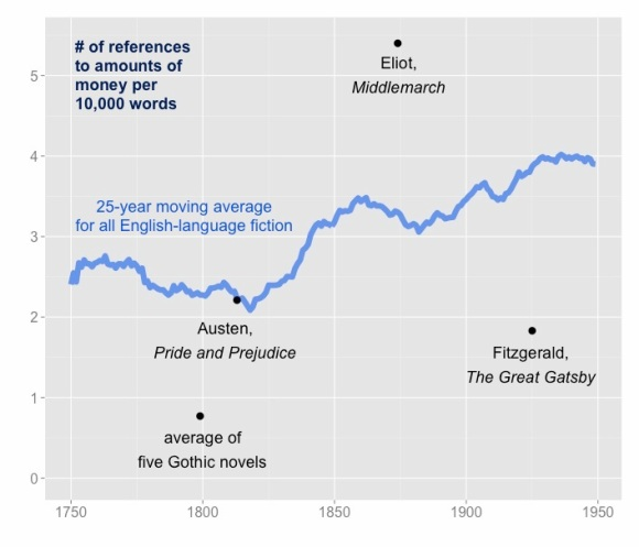 "Frequency of reference to ""specific amounts"" of money in 7,700 English-language works of fiction. Graphics from Wickham, ggplot2 [2]."