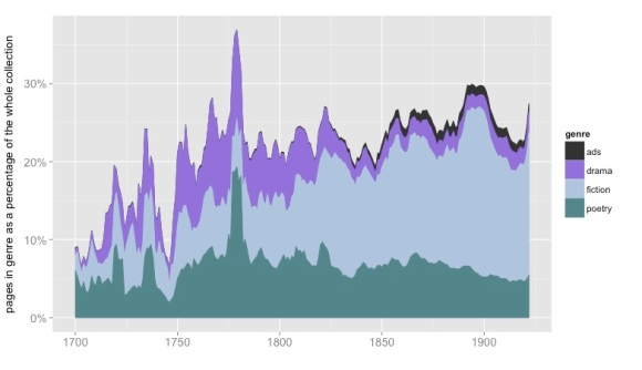 The relative sizes of different genres, represented as a percentage of pages in the English-language portion of HathiTrust. 854,476 volumes are covered. Nonfiction, front matter, and back matter aren't represented here. Results have been smoothed with a five-year moving average.