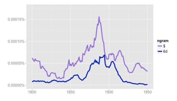 """Frequencies of """"$"""" and """"6d"""" in Google's """"English Fiction"""" collection, 1800-1950."""