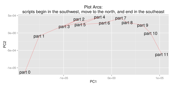 "Benjamin Schmidt's initial visualization of ""plot arcs,"" December 16, 2014."
