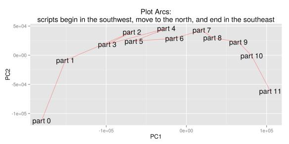 "Benjamin Schmidt's initial visualization of ""plot arcs,"" December 16, 2014."