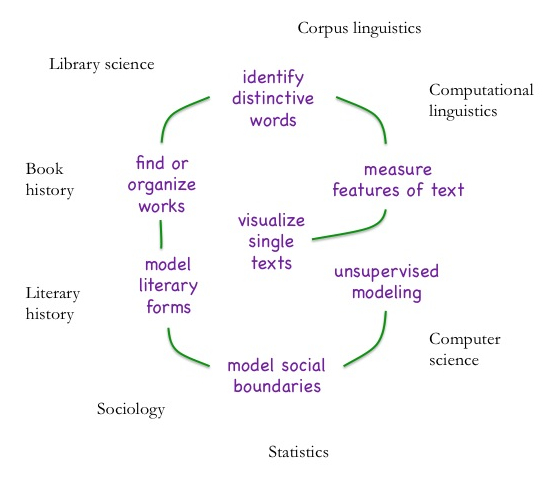 Image - Textual Map of different approaches to digital text analysis - Ted Underwood