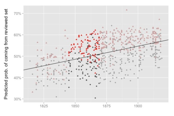 A model trained only on evidence from 1845-69 makes predictions about the other 75 years in the dataset.