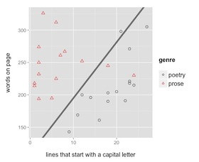 A very simple, imaginary statistical model that distinguishes pages of poetry from pages of prose.