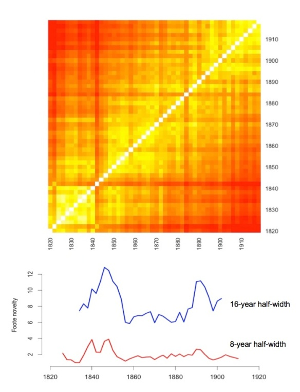 Heatmap and Foote novelty for 1000 novels, 1820-1919. Rises in the trend lines correspond to increased Foote novelty.