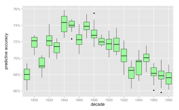 Boxplots for 12 regularized logistic models in each decade; each model included 750 male and 750 female characters, randomly selected with the proviso that the median character size was always 51 words, and characters with less than 15 words were excluded.