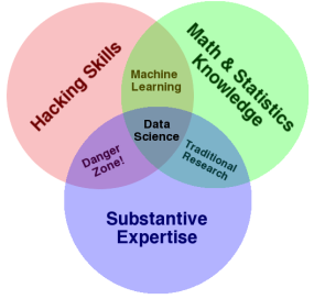 Two syllabi: Digital Humanities and Data Science in the