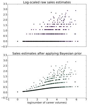 bayesiantransform